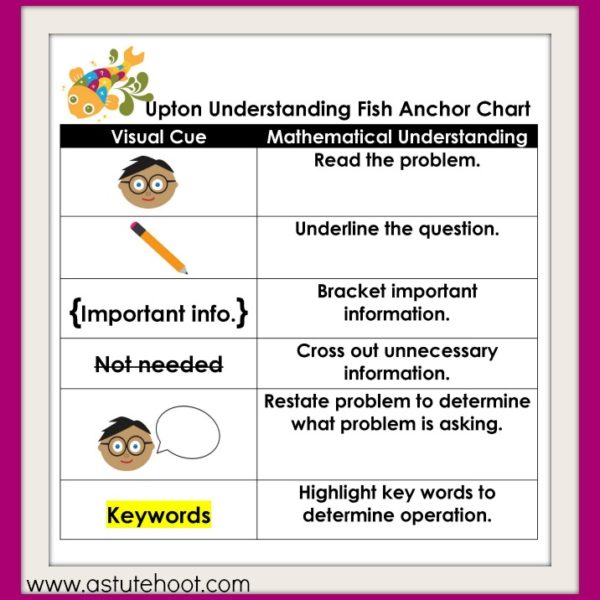 Upton anchor chart